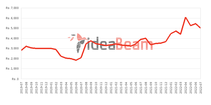 Nokia 105 Single Sim Price History in Sri Lanka