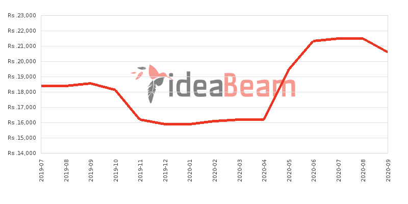Xiaomi Redmi 6 Price History in Sri Lanka